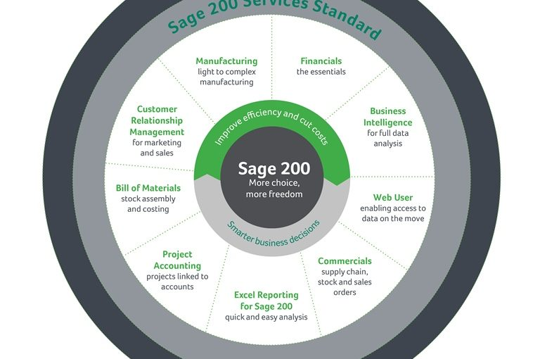 Sage-200-Functions